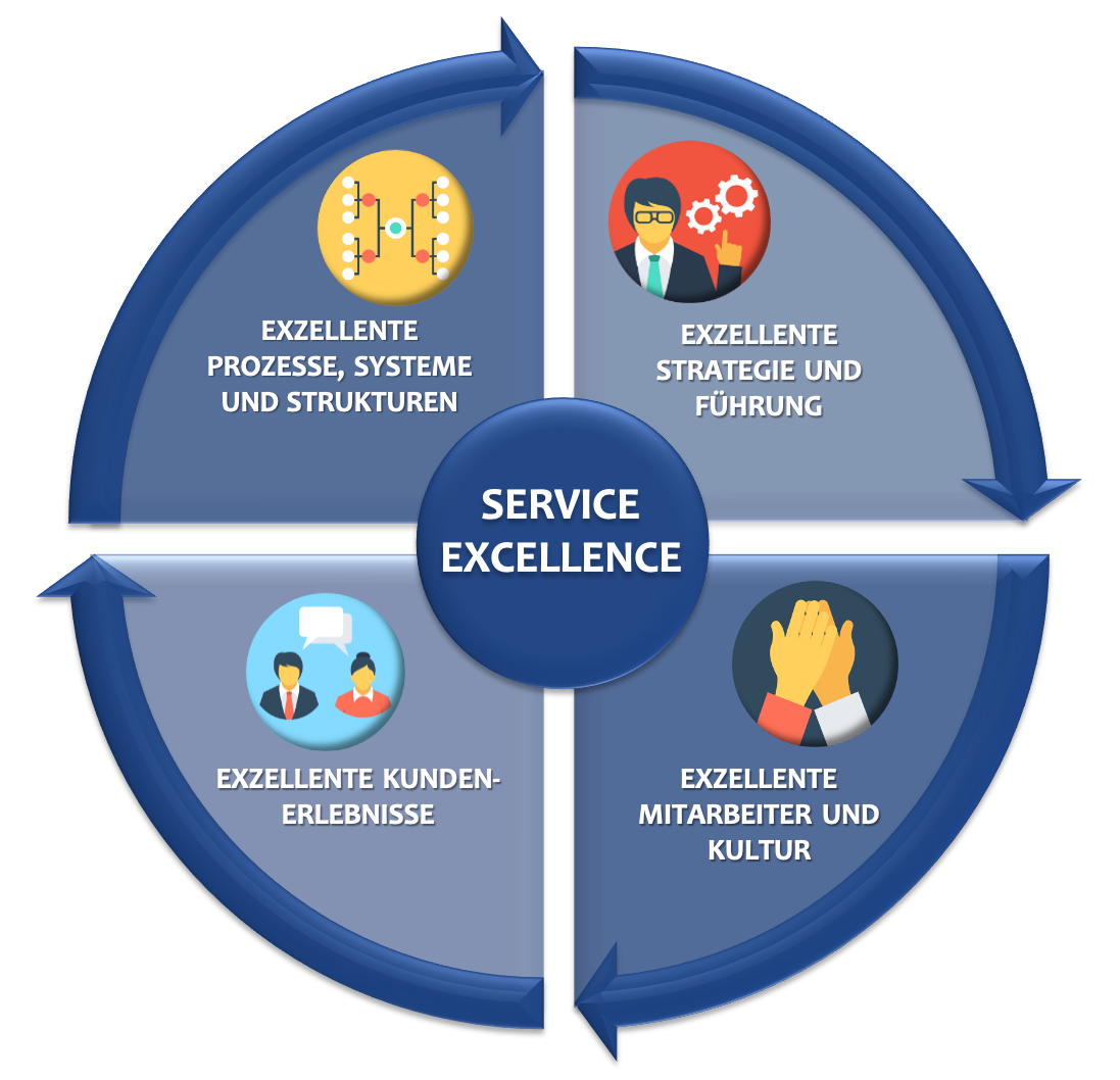 Service Excellence Toolbox